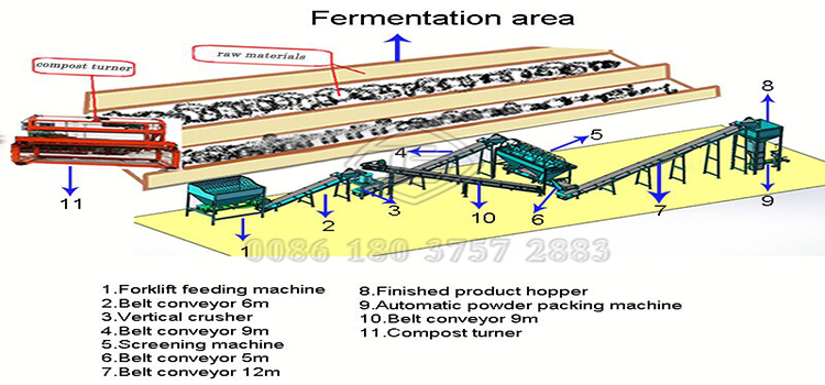 Commercial poultry manure compost fertilizer production